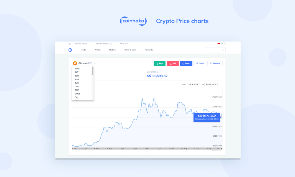 Singapore Dollar (SGD) Price Charts for Bitcoin and cryptocurrencies at Coinhako!