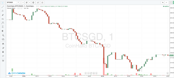 BTCSGD Charts now available at CoinHako